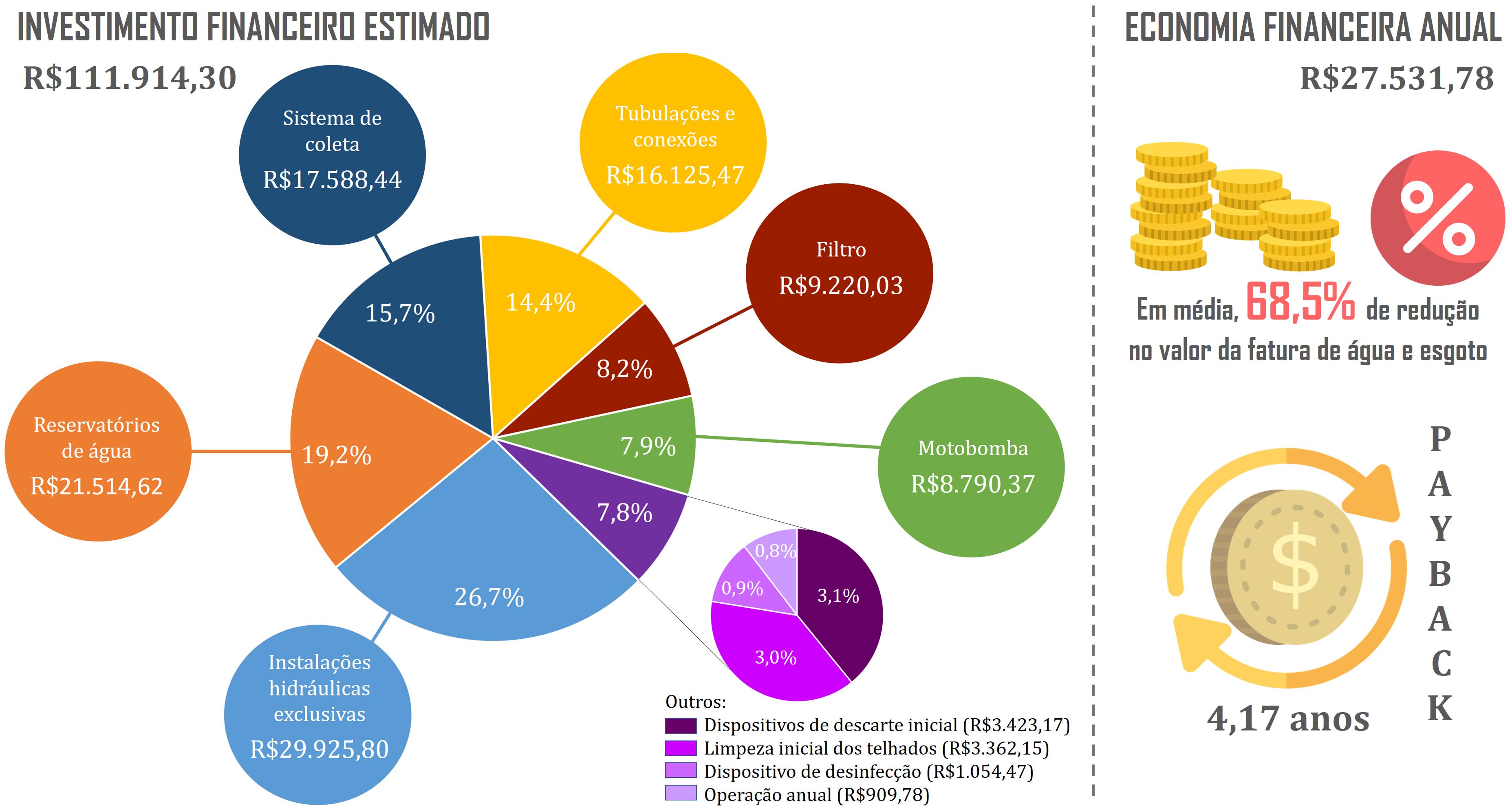 dc4edcb8ed O resumo final dos benefícios calculados para o estudo é apresentado no  infográfico a seguir.